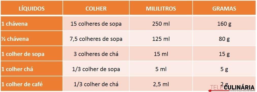 30a253aa5 Tabela de conversão e equivalência - Líquidos - Teleculinaria