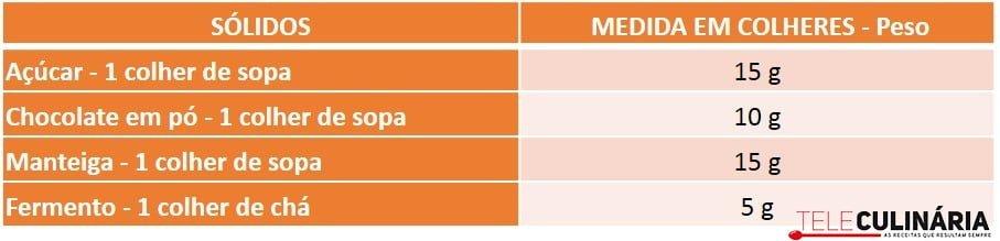 Tabela_Equivalências_Sólidos_Medida Colheres-Peso
