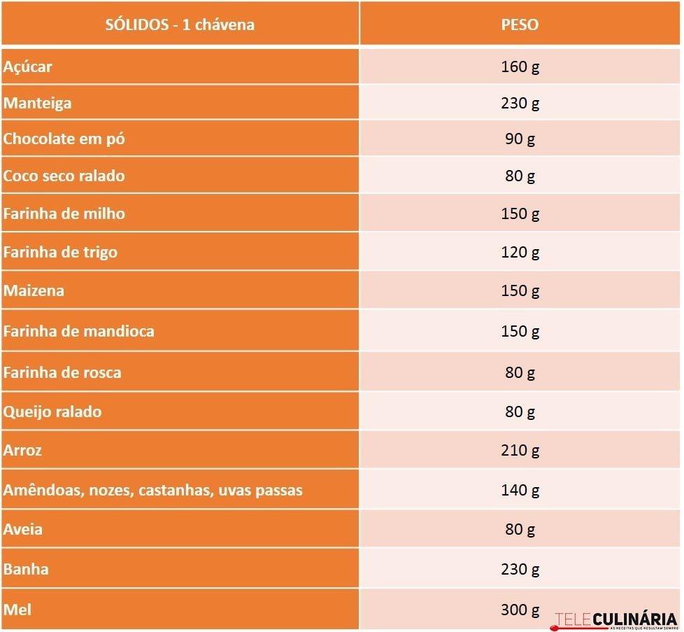 Tabela Equivalências Sólidos Medida Chávena Peso